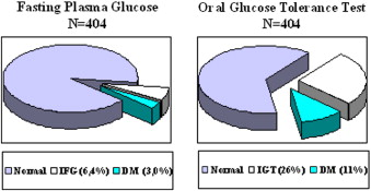 relationship of perioperative hyperglycemia and postoperative infections