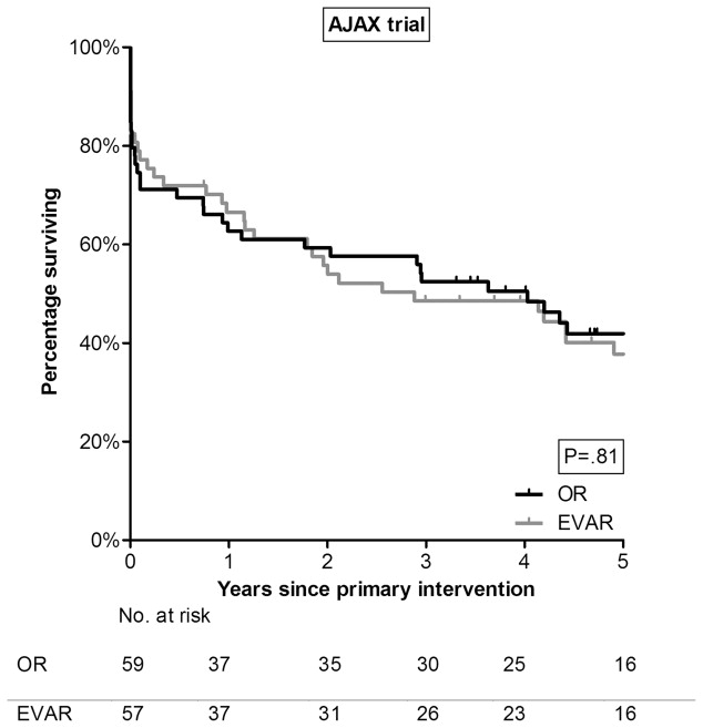 Midterm Re-interventions and Survival After Endovascular ...